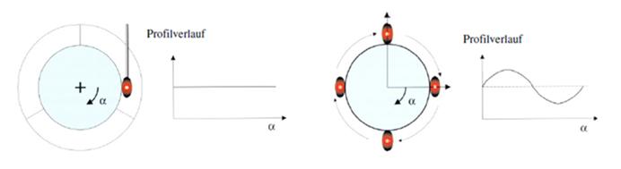 三坐标测针