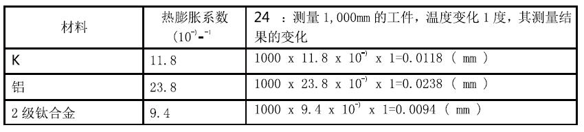 蔡司三坐标测量