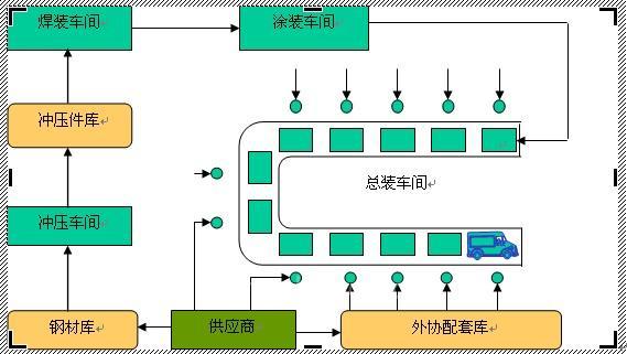 信息化系统实施