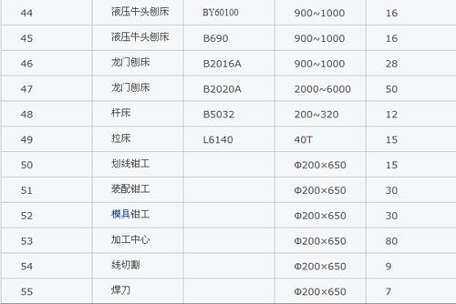 市场最新的机加工价格一览表