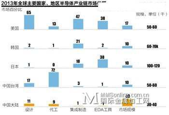 中国决心重塑集成电路产业链