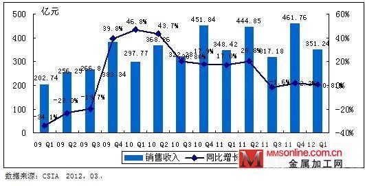 2012q1年中国集成电路产业运行概况