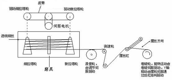 通过驱动器自行计算,自行驱动电机排丝,极大省略了传统拉丝机控制系统