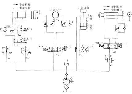车床电液和车床液压系统有什么区别答:以当前的技术来说,由于电磁阀