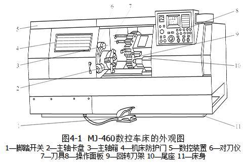 数控车床编程概述-国际金属加工网
