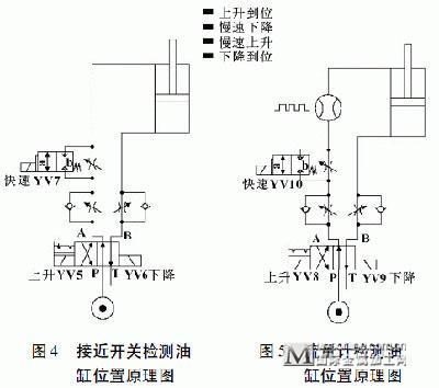 飞机液压系统原理图;