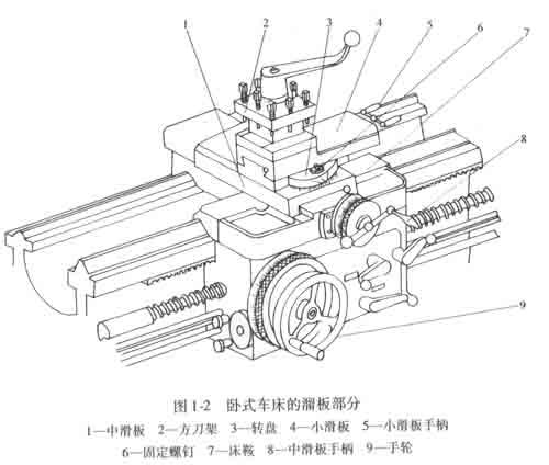 (1)主轴箱用来带动车床主轴及卡盘转动.