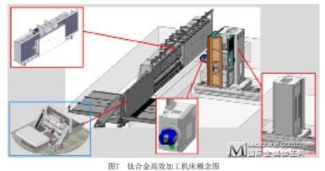 飞机结构件数控加工机床发展方向及国产化