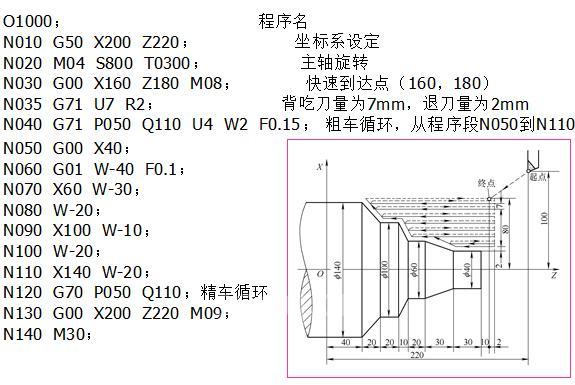 数控车削加工程序编制--车削加工循环指令-国际金属