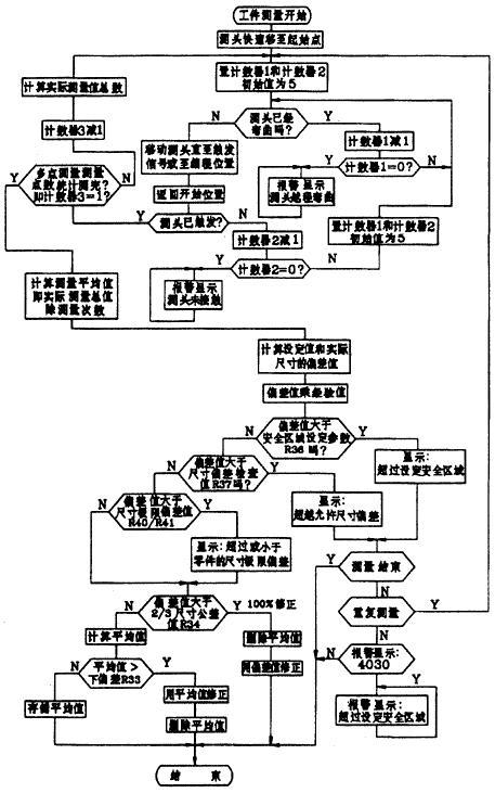 数控车床自动测量系统测量软件设计框图