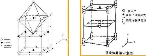 马氏体的晶体结构碳在α-fe中的过饱和固