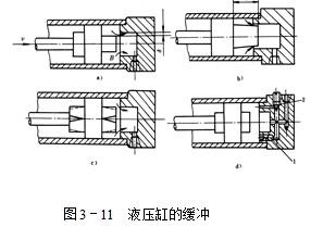 结构简单,轴向尺寸小,但损坏后需整体更换,常用于小直径液压缸.图片