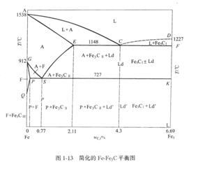 铁碳合金相图简单介绍
