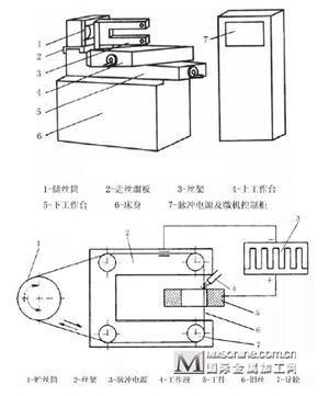 常见电火花线切割机加工原理