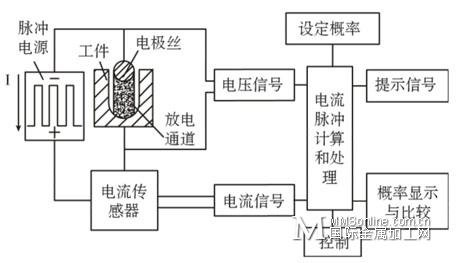 有效脉冲电流采样系统结构框图