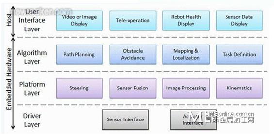 软件架构是典型的控制回路的层次集,包含了高端计算平台上的高级任务规划、运动控制回路以及最终的现场可编程门阵列(FPGA)。在这中间,还有循环控制路径规划、机器人轨迹、障碍避让和许多其他任务。这些控制回路可在不同的计算节点(包括台式机、实时操作系统以及没有操作系统的自定制处理器)上以不同的速率运行。 在某些时候,系统中的各个部分必须一同运行。通常情况下,这需要在软件和平台间预定义一个非常简单的界面就如控制和监测方向与速度般简单。共享软件栈的不同层次的传感器数据是一个不错的想法,但会给集成带来相当大的麻烦。每