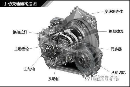 图解汽车变速器结构种类解析