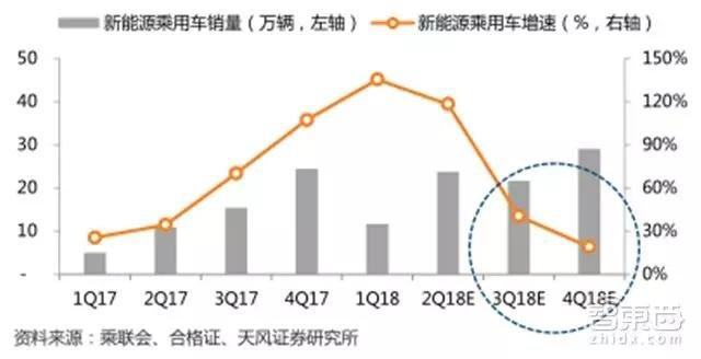 中国2017-2018季度新能源汽车产销测算(万辆,%)