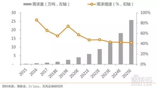 全球新能源汽车对钴的需求量及增速预测(万吨、% )