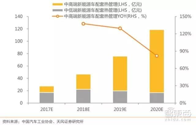 2017-2020年新能源乘用车热管理市场规模(亿元,%)