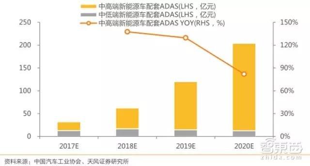 2017-2020年国内 ADAS 市场空间预测(亿元,% )