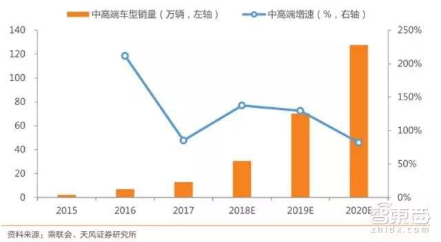 2015-2020年中高端车型销量及占比(万辆,% )