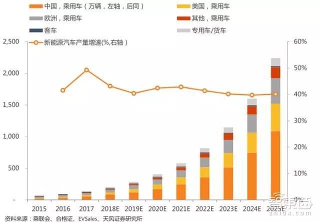 预计到2025年,全球新能源汽车产销2241万辆(万辆,%)