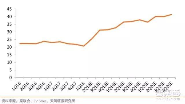 中国新能源乘用车平均单车带电量(KWh)