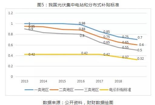 2019年光伏行业稳步推进 下半年将迎来市场拐点5