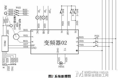 森兰sb70变频器在造纸机传动系统中的应用