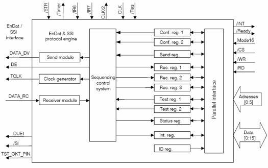 海德汉:endat接口编码器数据采集设计方案