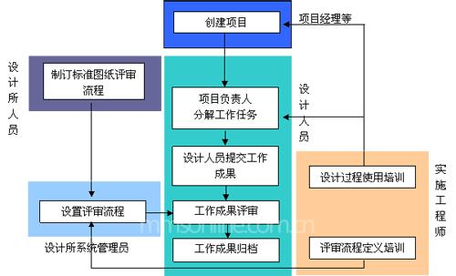 设计过程管理模块实施流程图