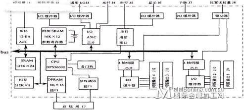 pmac运动控制卡_PMAC运动控制器在光刻机控制系统中的应用-国际金属加工网