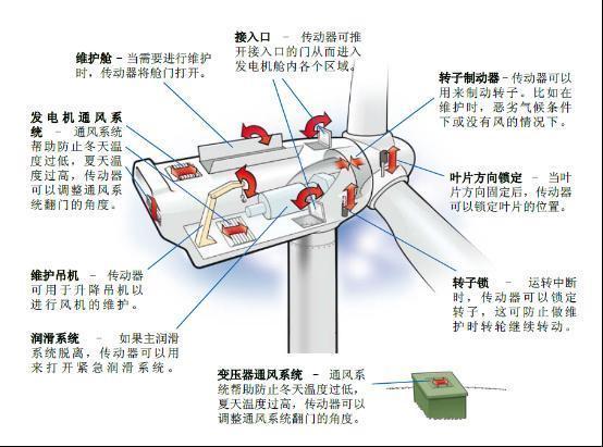 linak传动器是风力发电机的好伙伴