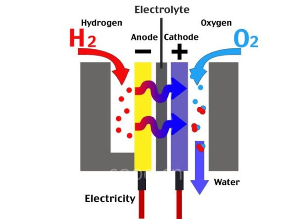 国氢燃料无污染汽车问世 最高时速80公里高清图片