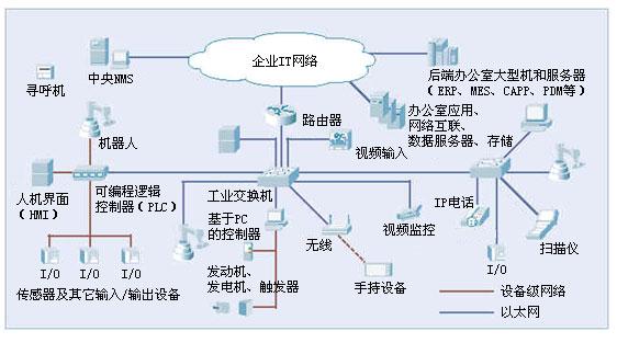 网络拓扑图