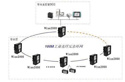 列车网络控制系统的拓扑结构图