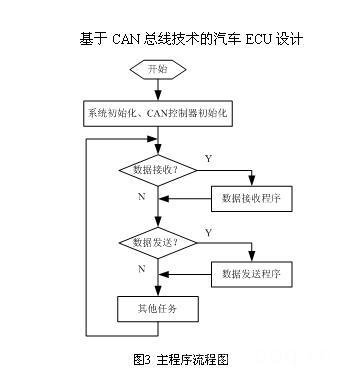 汽车零部件加工流程图