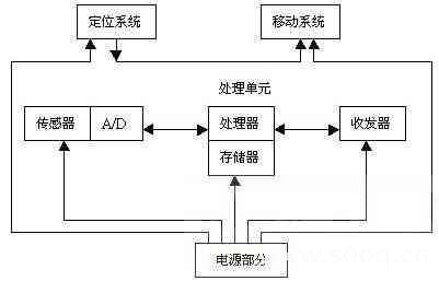 测距和蔽障应用电路图
