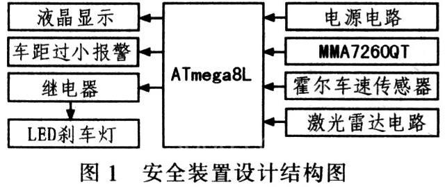 加速度传感器,激光雷达,led刹车灯及电源等电路组成,如图1所示,装置