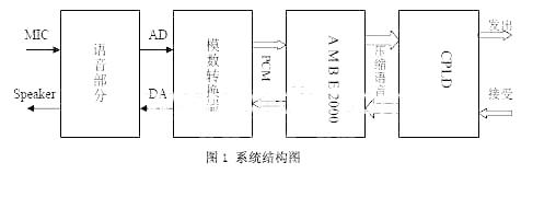 多级放大电路的结构框图