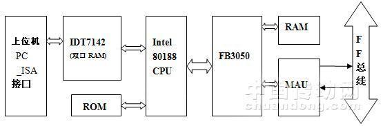 图3 ff总线pc接口卡设计简图
