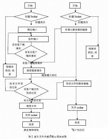 它的实现分为客户端程序和服务器端程序,流程图如图2所示.
