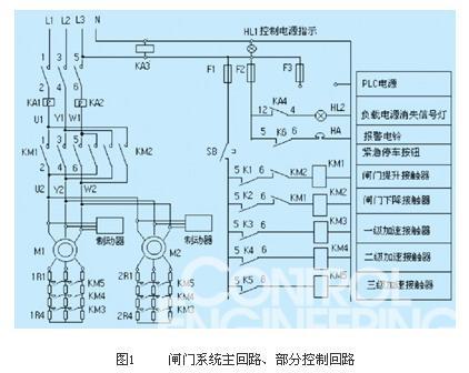 监控系统应具有现场/远方可切换控制模式;通过改变电机转子回路中的串