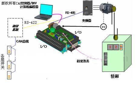富士ffa一体式电梯控制系统