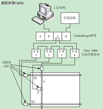并通过机架背板的无源数据总线提供高速灵活的通信