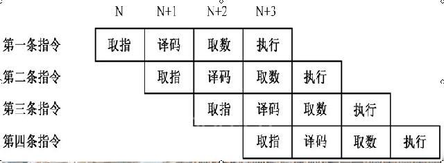 DSP处理器流水线技术是将各指令的各个步骤重叠起来执行,而不是一条指令执行完成之后,才开始执行下一条指令。  (4)多处理单元 DSP内部一般包括多个处理单元,如算术逻辑运算单元(ALU)、辅助寄存器运算单元(ARAU)、累加器(ACC)及硬件乘法器(MUL)等。它们可以在一个指令周期内同时进行运算。多处理单元结构,特别适用于大量乘加操作的矩阵运算、滤波、FFT、Viterbi译码等。 (5)指令周期短、功能强 采用4m NMOS制造工艺,早期DSP的指令周期约400ns,运算速度为5MIPS。采用高性能