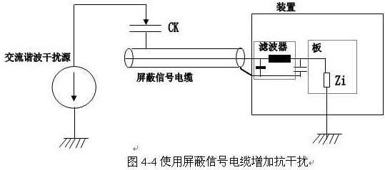 交流变频器系统的抗干扰性和干扰性