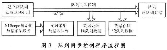 采样电路程序流程图
