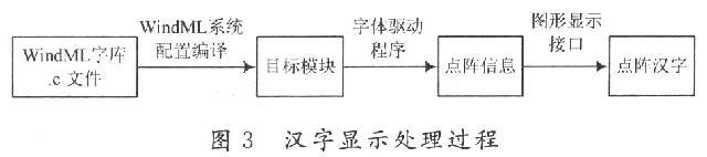 8x8led点阵汉字显示电路图